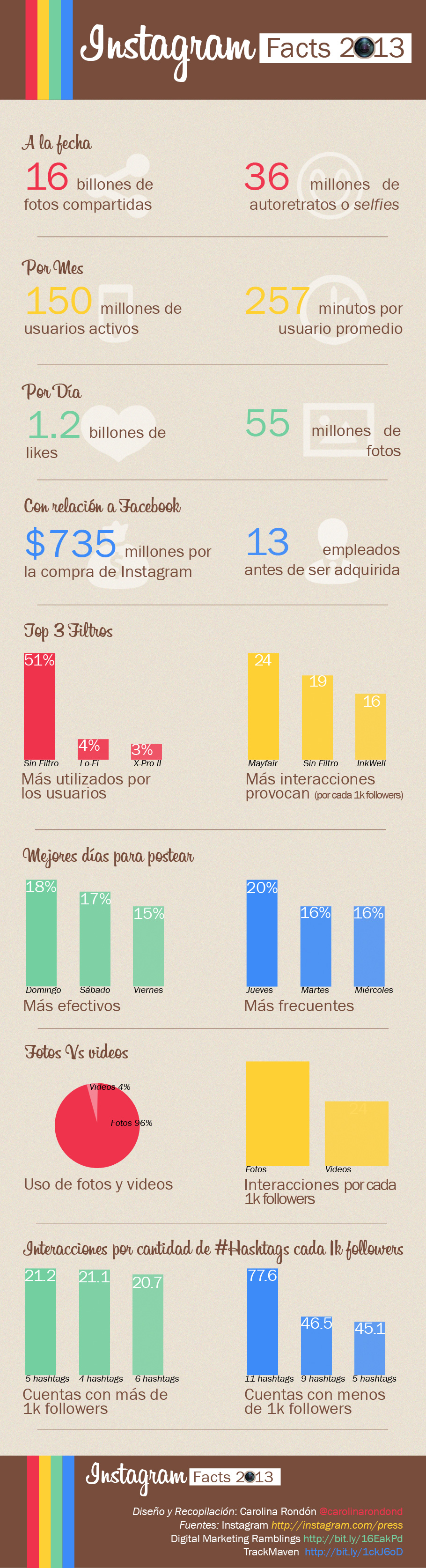 Infografia Instagram Carolina Rondon